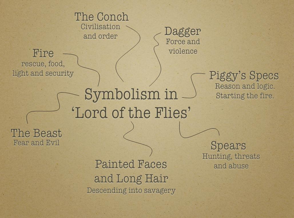 Lord of the Flies analytical essay?